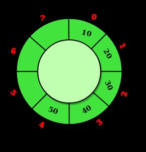 Design Circular Deque