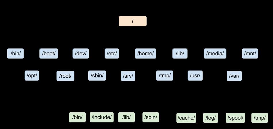 Design Simple File System